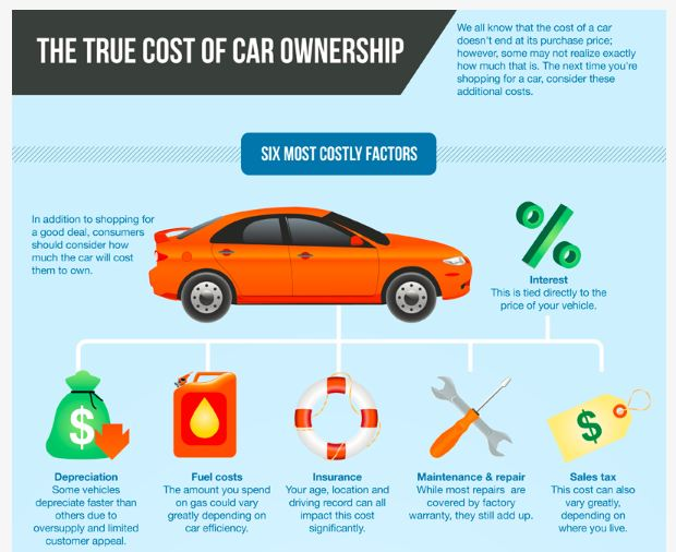 Average Money Spent On Car Maintenance